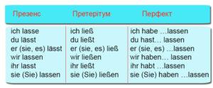 Lassen німецька мова вживаємо