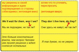 Разделительный вопрос в английском