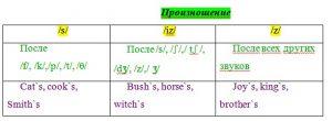 Притяжательный падеж/Possessive Case произношение