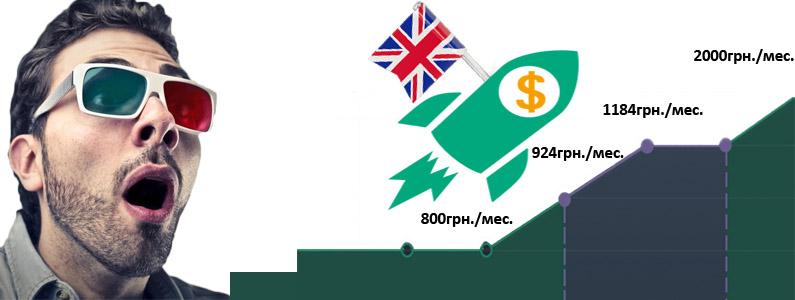 Цены на курсы английского в Киеве