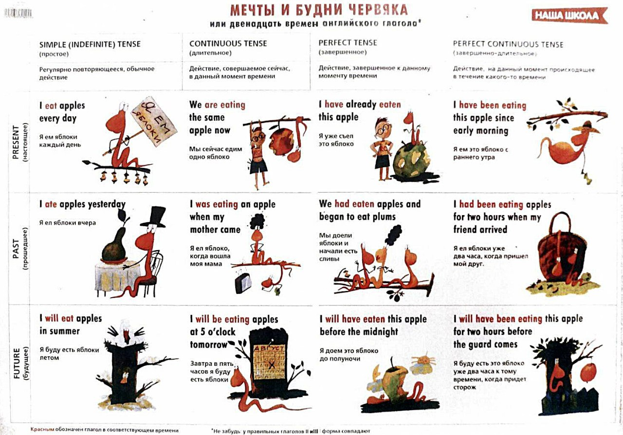 Урок 5: Времена английского глагола - real-english.ru