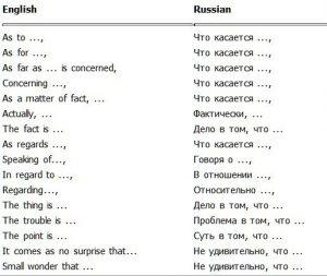 Фразы для начала предложения