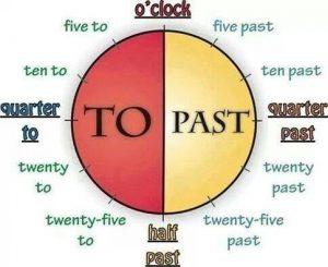 Как правильно говорить время на английском