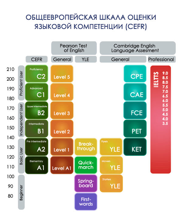 Общеевропейская шкала оценки языковой компетенции