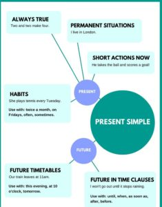 Английское время PRESENT SIMPLE. Правила использования.